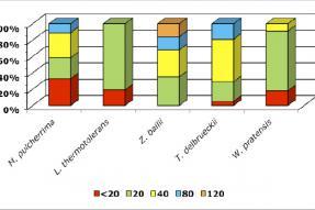 Variabilidad genética y fenotípica intraespecífica de poblaciones de levaduras no Saccharomyces de la región vitivinícola de La Rioja